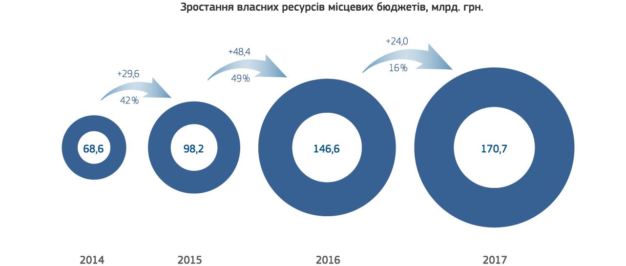Кількість об'єднаних громад на Дніпропетровщині збільшилася вдвічі за рік