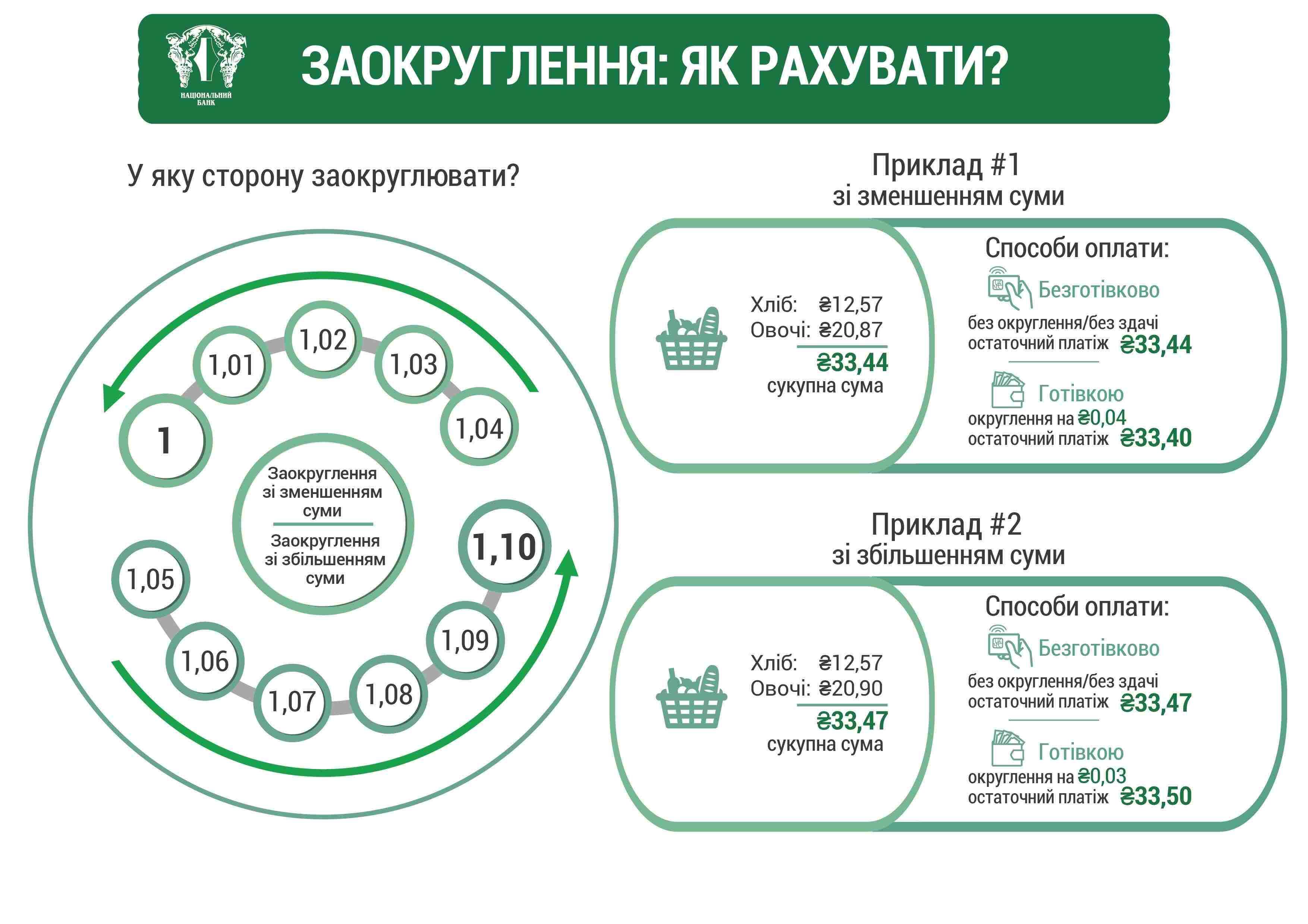 як рахувати округлення суми україна